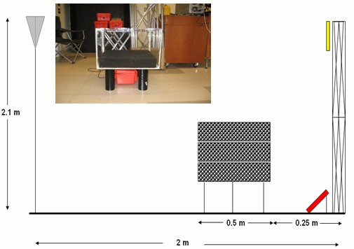 Figure 1 Schematic Setup for the Feasibility Tests.